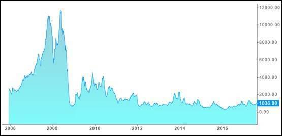 圖1:2006年至今BDI指數走勢 (資料來源:https://tradinge...
