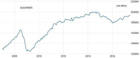 圖2:美國月出口額 (資料來源:https://tradingeconomics...