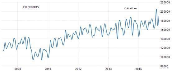 圖4:歐元區月出口額 (資料來源:https://tradingeconomic...