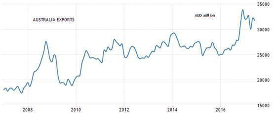 圖5:澳洲月出口額 (資料來源:https://tradingeconomics...
