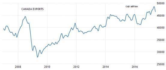 圖6:加拿大月出口額 (資料來源:https://tradingeconomic...