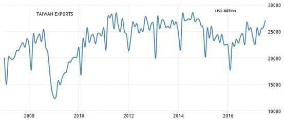 圖8:台灣月出口額 (資料來源:https://tradingeconomics...