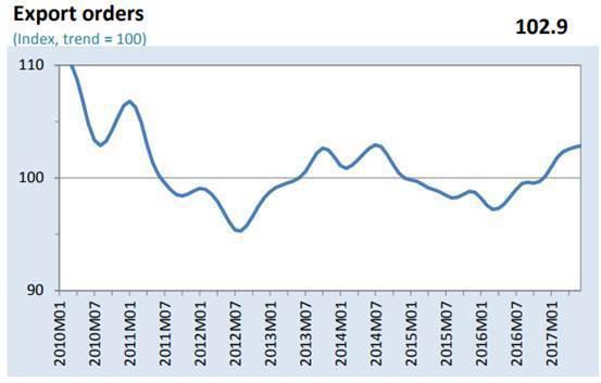 圖9:全球出口訂單指數 (資料來源:https://www.wto.org)