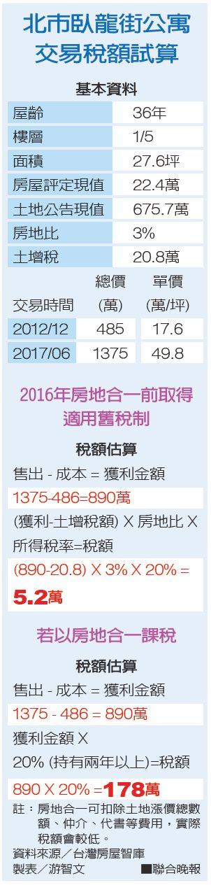 北市臥龍街公寓交易稅額試算資料來源/台灣房屋智庫 製表/游智文