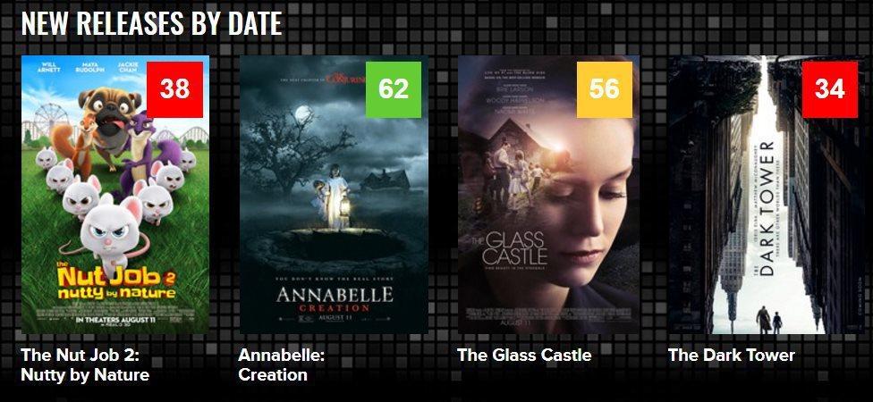電影評論有紅、黃、綠各等級分數。 圖/截自MetaCritic網站