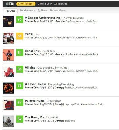 音樂評論分數絕大多數為優良的綠色,就連黃色都很少見。 圖/截自MetaCriti...