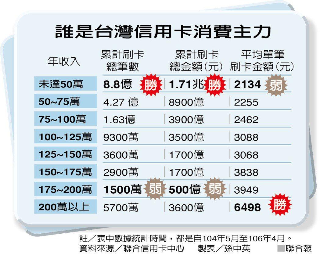 誰是台灣信用卡消費主力?