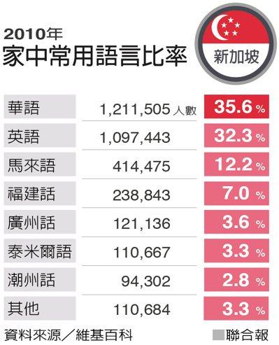 新加坡家中常用語言比率。