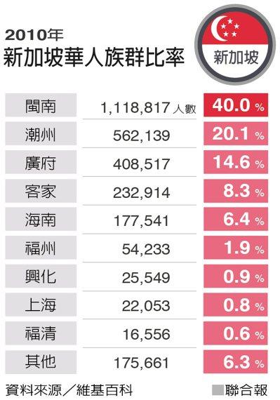 新加坡華人族群比率。