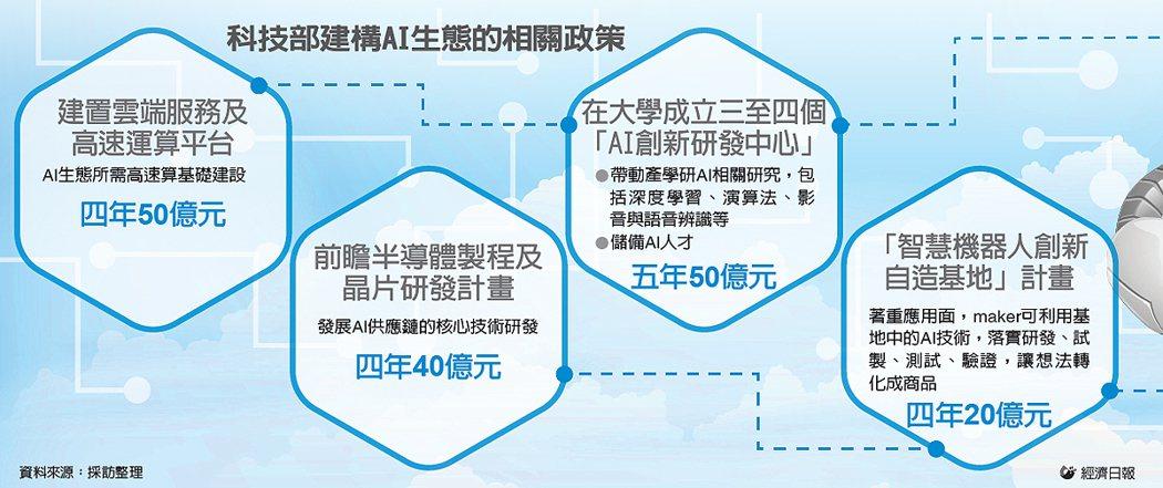 科技部建構AI生態的相關政策 圖/經濟日報提供