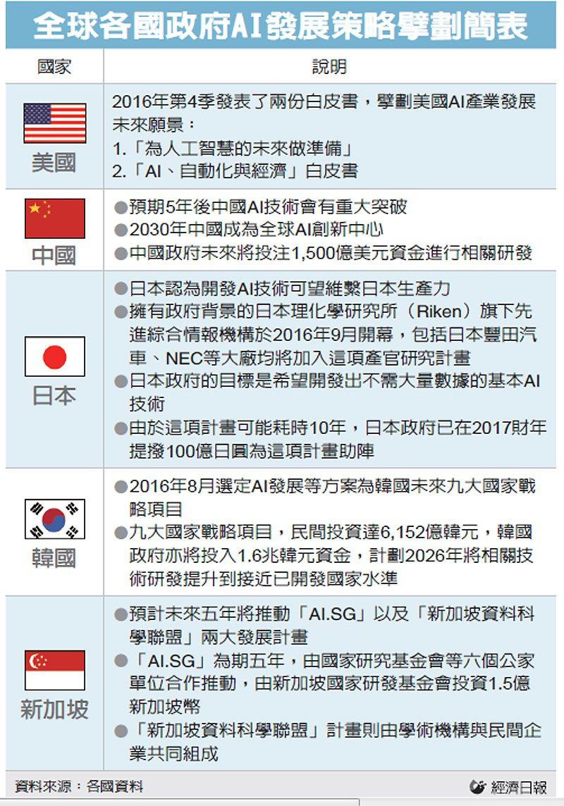 全球各國政府AI發展策略擘劃簡表 圖/經濟日報提供