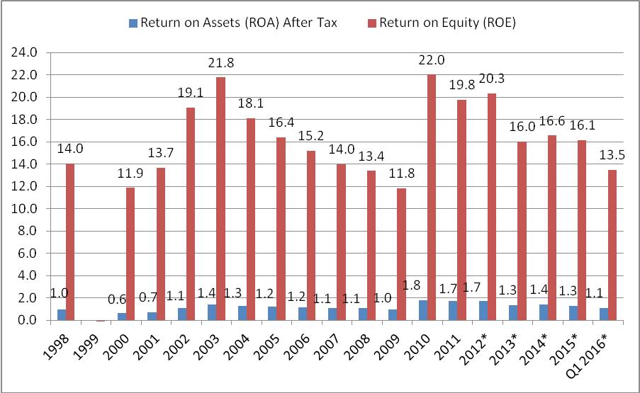 斯里蘭卡銀行體系之ROA及ROE。資料來源:斯里蘭卡央行。 輸銀/提供。