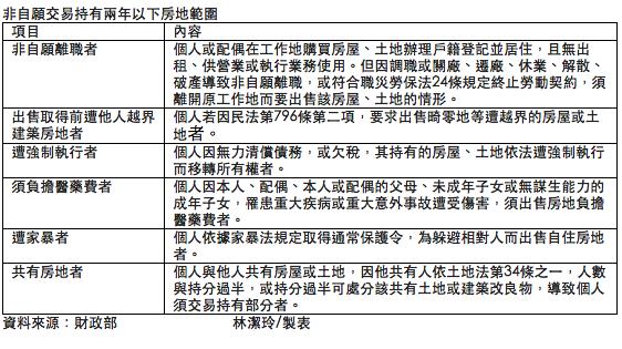 非自願出售共有房地 財政部放寬課稅規定。