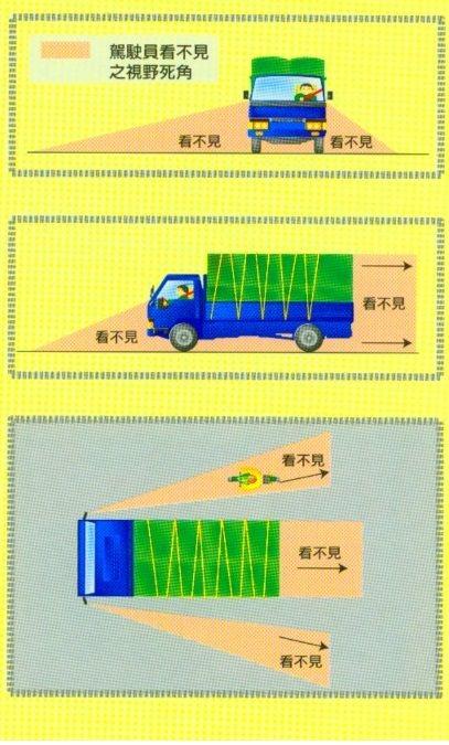 大型車轉彎時易產生內輪差及視線死角,若機車或行人位於迴轉半徑區,很容易發生車禍。...