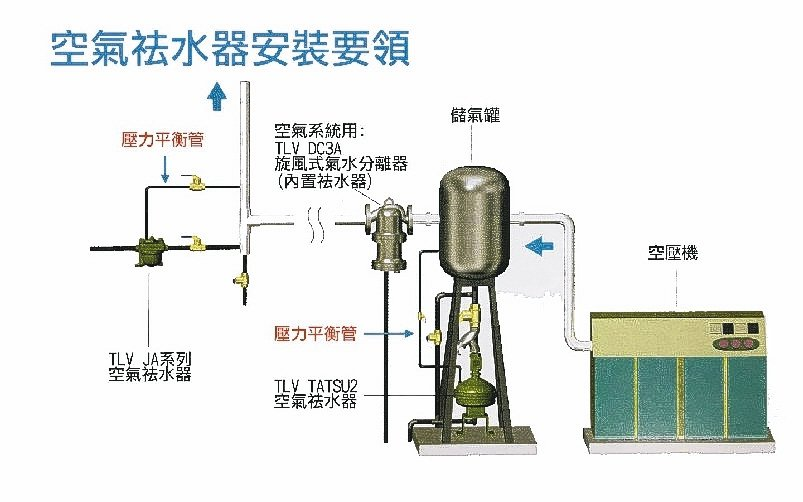 祛水器安裝要領示意圖。 鈞能/提供