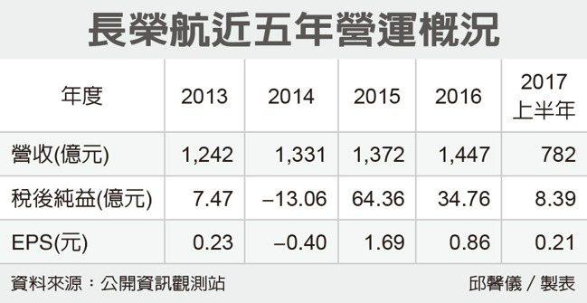 長榮航近五年營運狀況(表/經濟日報提供)