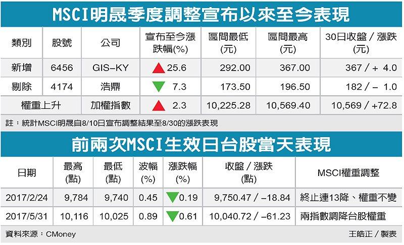 MSCI明晟季度調整宣布以來至今表現、前兩次MSCI生效日台股當天表現 圖/經濟...