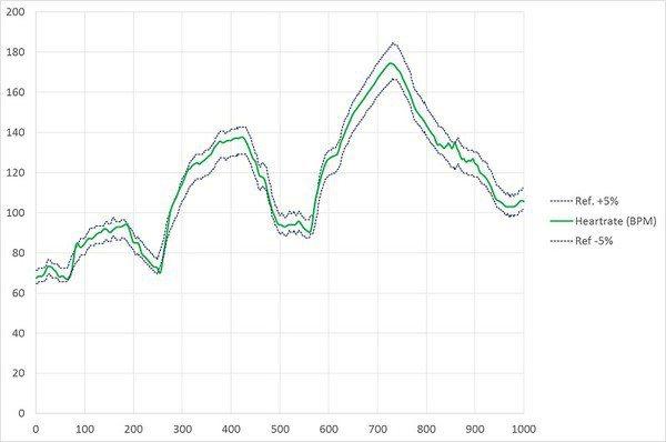 圖四 : 以AS7000為基礎的HRM手環的WJR測試結果;x軸是以秒為單位表示...