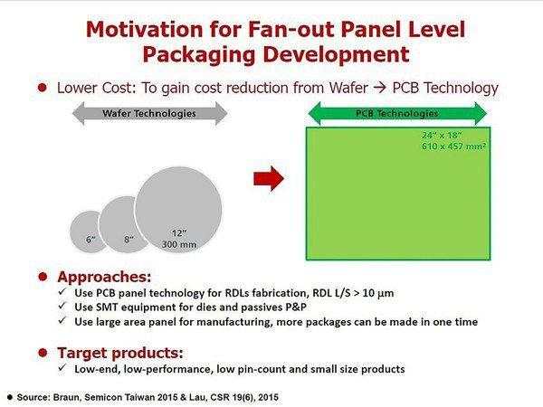 圖五 : FOPLP在一次610mm×457mm印刷載板的製程下,就可以量產出4...