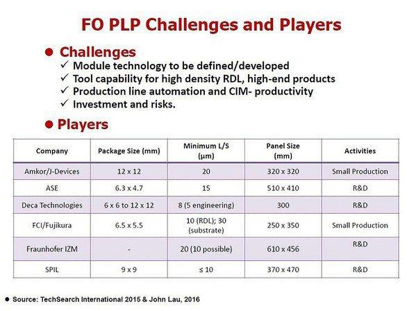 圖六 : 全球各大封裝業者均積極投入FOPLP製程技術