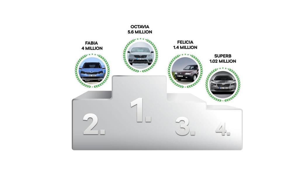 ŠKODA車系歷史中,最暢銷的前四名車款。 摘自ŠKODA