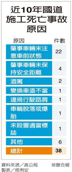 近10年國道施工死亡事故原因 製表/侯俐安