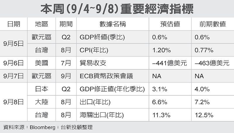 本周(9/4~9/8)重要經濟指標 圖/經濟日報提供