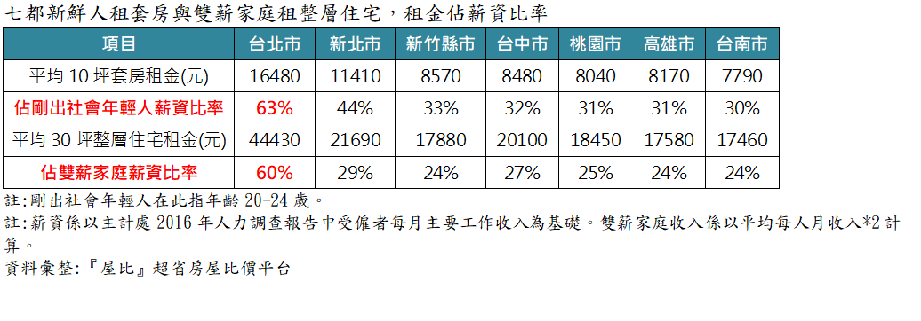 資料來源/屋比超省房屋比價平台