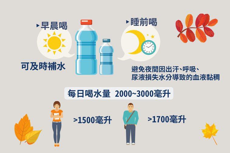 顧喉嚨的最好方法仍是多喝水潤滑聲帶,多運動增加肺活量,並保持充分睡眠放鬆。 製圖...