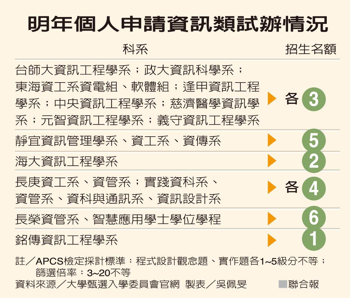 明年個人申請資訊類試辦情況 資料來源/大學甄選入學委員會官網 製表/吳佩旻