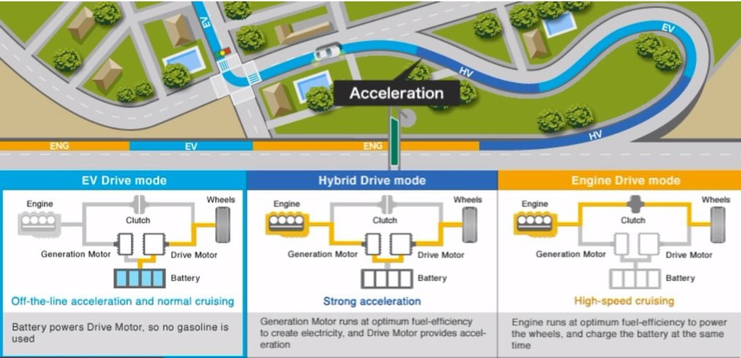 i-MMD切換圖示。 摘自Honda