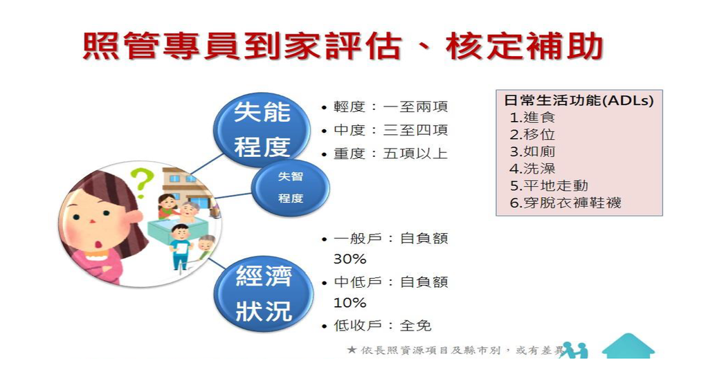 依據不同的家庭經濟狀況,政府給予失能者的補助亦不相同。圖/中華民國家庭照顧者關懷...