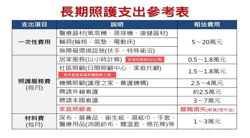 長照支出參考表。圖/中華民國家庭照顧者關懷總會提供