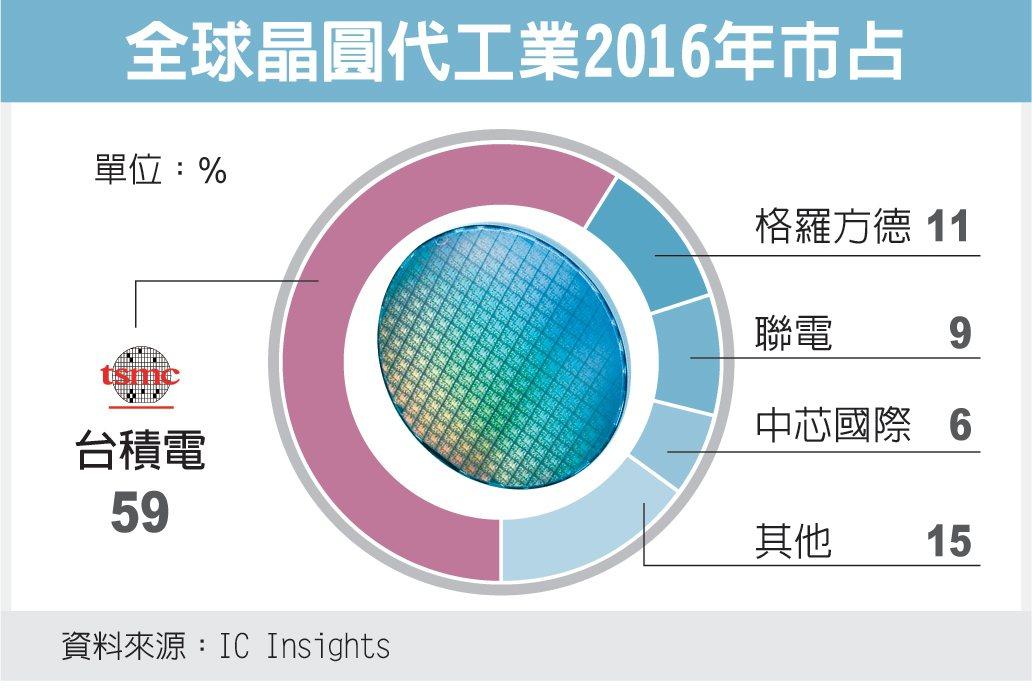 全球晶圓代工業2016年市占 圖/經濟日報提供
