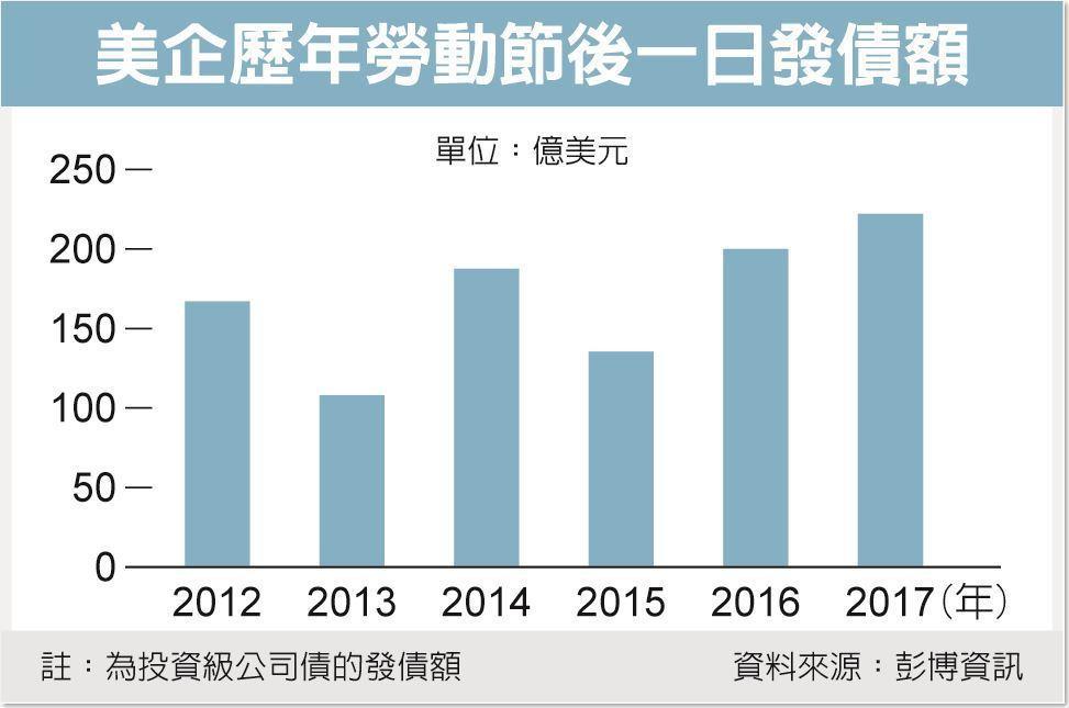 美企歷年勞動節後一日發債額 資料來源:彭博資訊