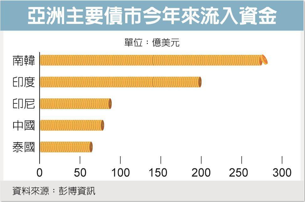 亞洲主要債市今年來流入資金 資料來源:彭博資訊