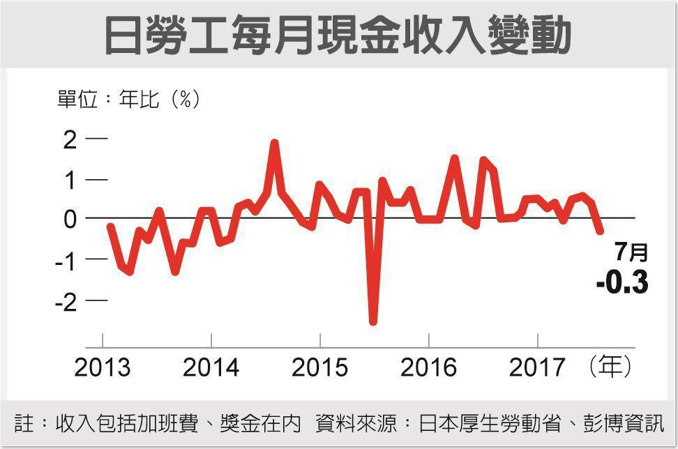 日勞工每月現金收入變動 資料來源:日本厚生勞動省、彭博資訊