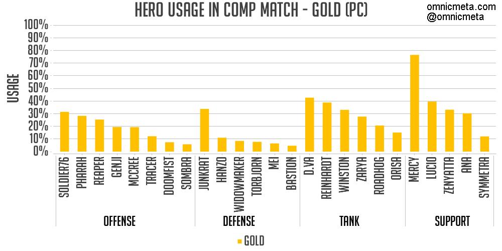 黃金階級使用率圖表。