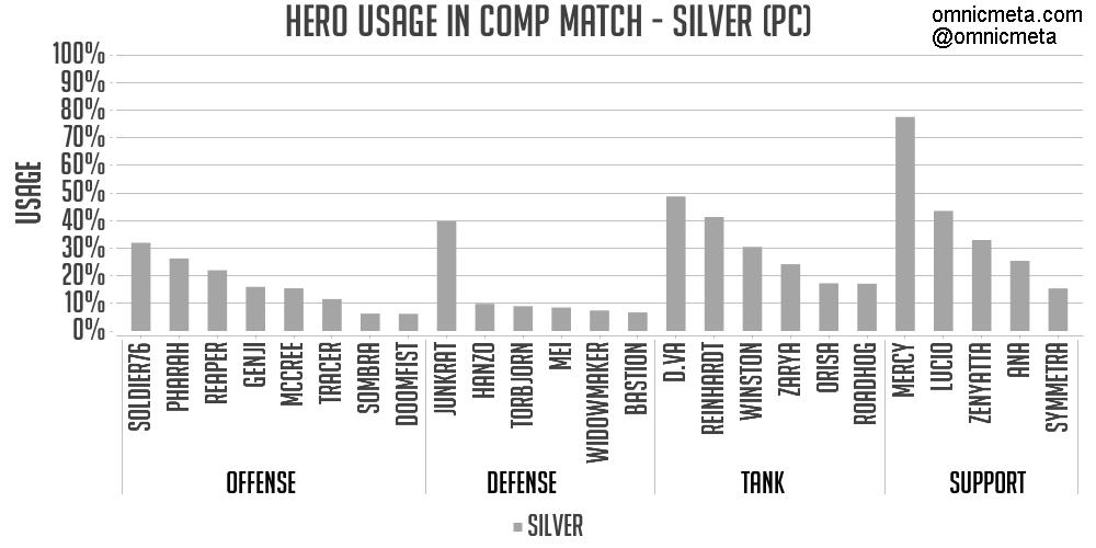 白銀階級使用率圖表。