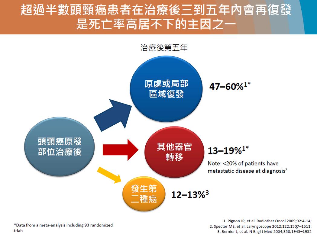 半數頭頸癌患者會在治療後3至5年內再復發。圖/翻攝自楊慕華醫師簡報