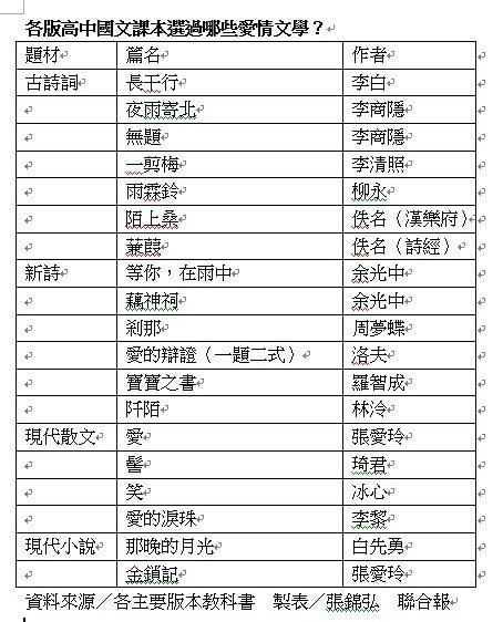 目前各主要版本高中國文教科書,曾選錄許多以愛為主題的作品。製表/張錦弘