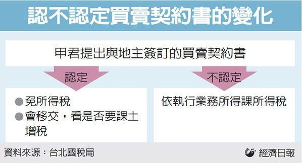 認不認定買賣契約書的變化 圖/經濟日報提供