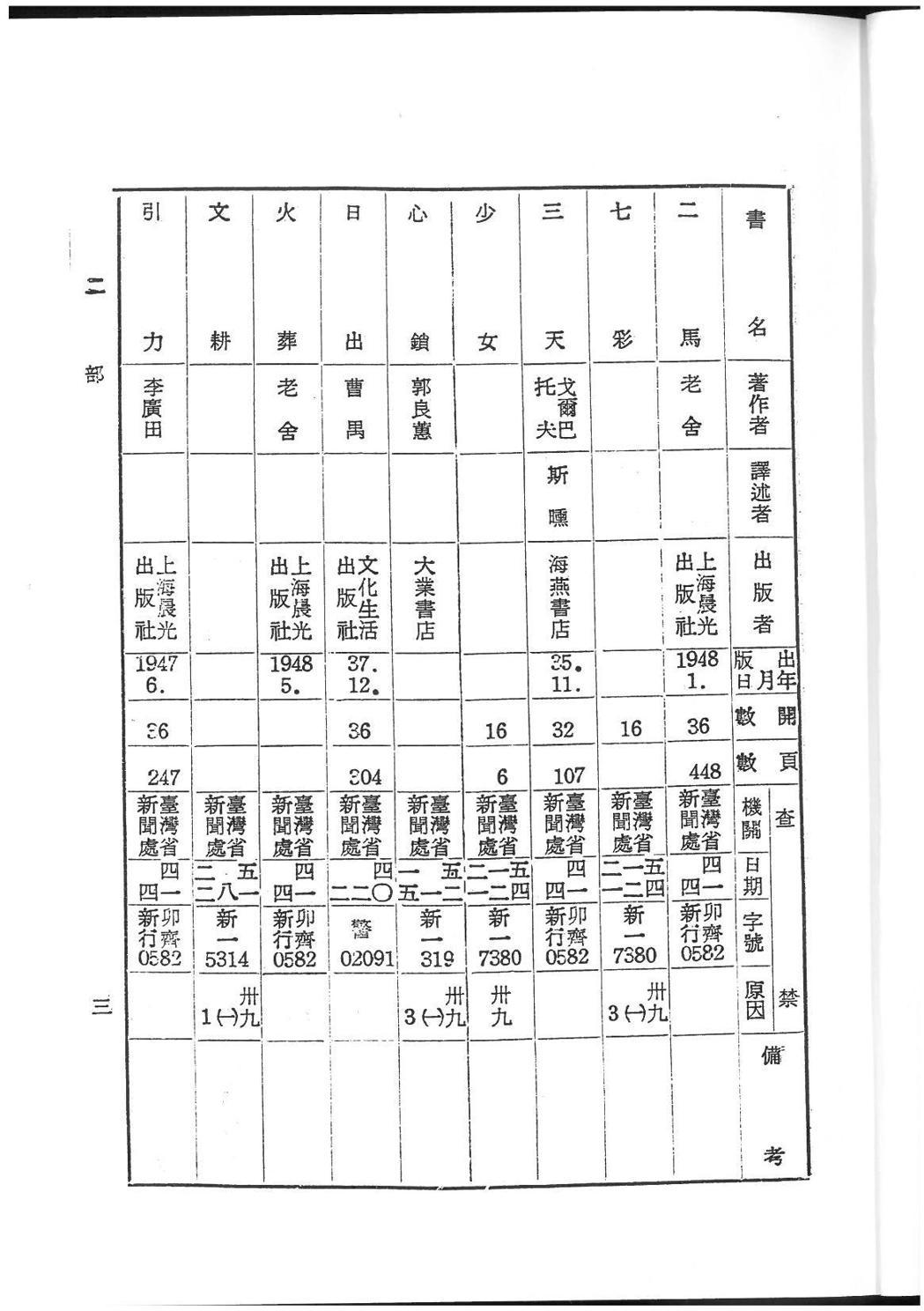 《查禁圖書目錄》以書名字數排列,相關資訊非常清楚。在此頁裡,郭良蕙的《心鎖》與曹...
