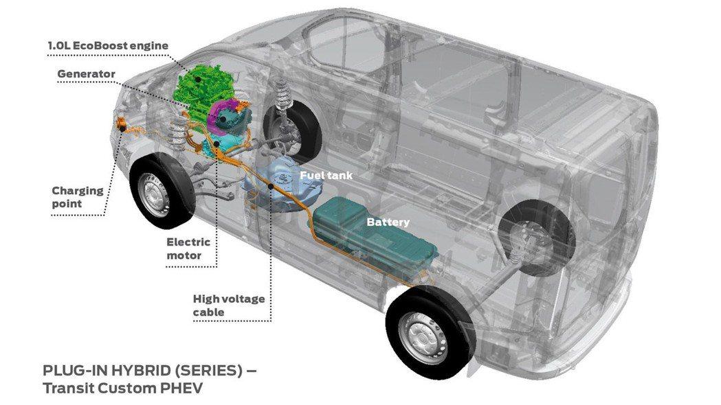 1.0升EcoBoost三缸汽油渦輪引擎,搭配離電池模組及電動馬達,擁有500公里高續航力。 圖片來源:Ford