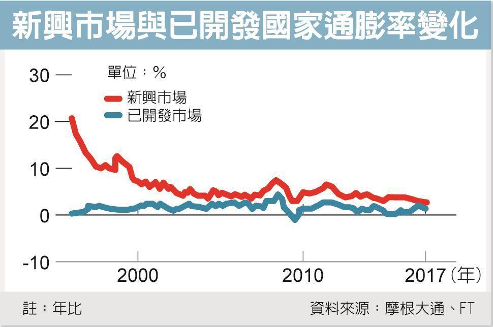 新興市場與已開發國家通膨率變化 資料來源:摩根大通、FT