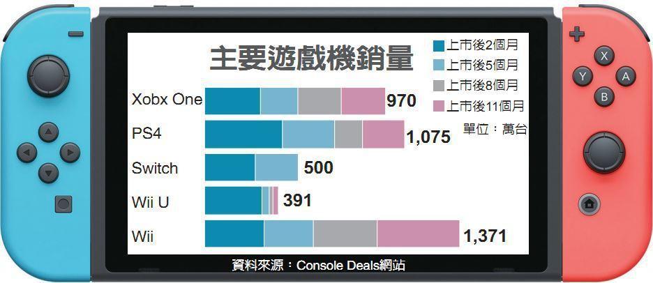 主要遊戲機銷量  資料來源:Console Deals網站