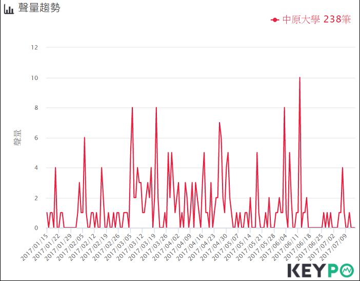 KEYPO大數據關鍵引擎、網路溫度計提供