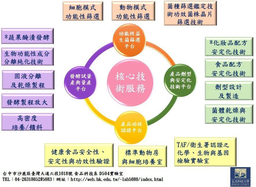 弘光核心技術發展關聯圖 弘光科大/提供