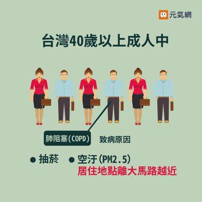 台灣40歲以上成人中,每6人就有1人肺阻塞。 製圖/黃琬淑