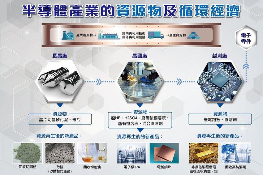 創新科技讓廢棄物躍身變成資源物。 台灣資源再生協會/提供